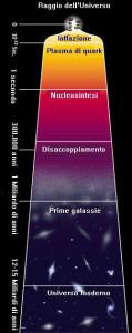Nascita ed evoluzione dell'universo