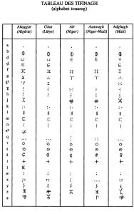 Alfabeto Tifinagh