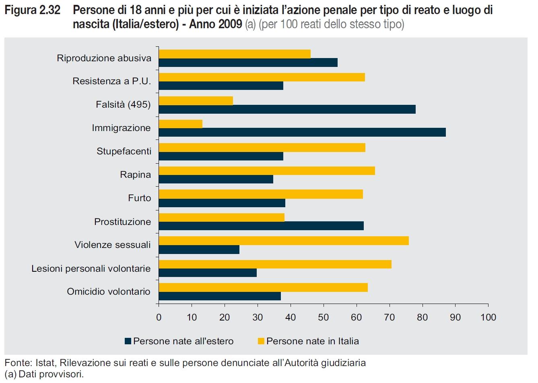 Immigrazione e criminalit pregiudizi dati e for Numero dei parlamentari italiani
