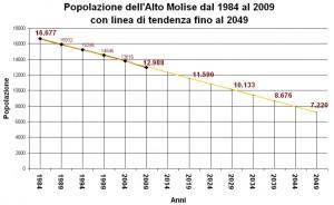 dialoghi-alto-molise-spopolato-cb13a