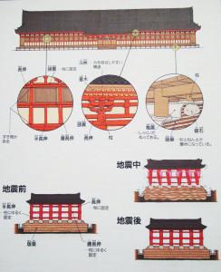 Kyoto, Tempio Sanjōsangendō, XII sec. Antico sistema di protezione dal rischio sismico del tempio. Museo del Tempio Sanjōsangendō (riproduzione di O. Niglio).