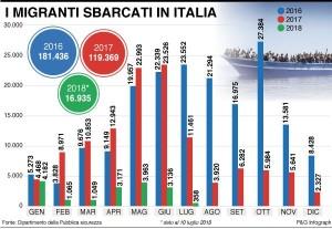 infografica-migranti-sbarcati-italia