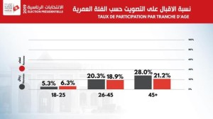 tasso-di-partecipazione-per-classi-di-eta