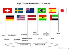 7-culture-low-context-e-high-context