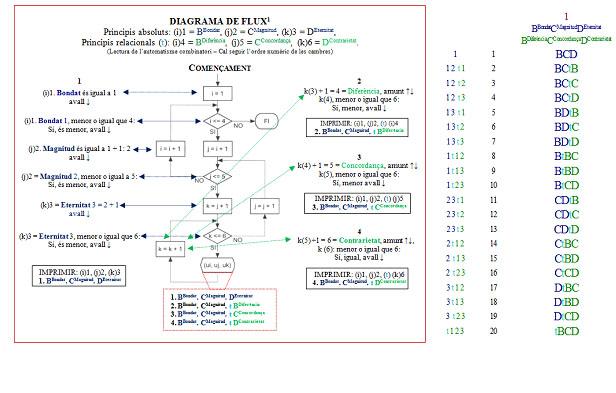 diagramma-di-flusso