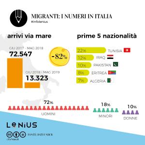 migranti-2019-maggio