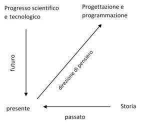 figura-5-il-tempo-della-coscienza-collettiva