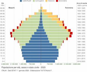 grafico-eta-stato-civile-2020-italia